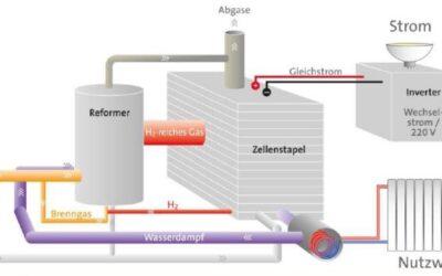 Wasserstoff – Brennstoff mit Zukunftspotenzial
